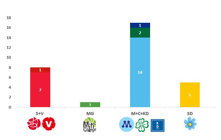 Mandatfördelningen i Östra Göinge kommun. Diagram.