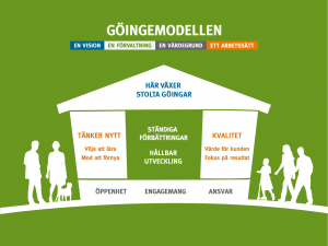 Illustration av Göingemodellen i husform.