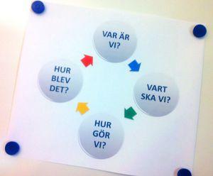 Planeringsflöde i fyra cirklar. Illustration.