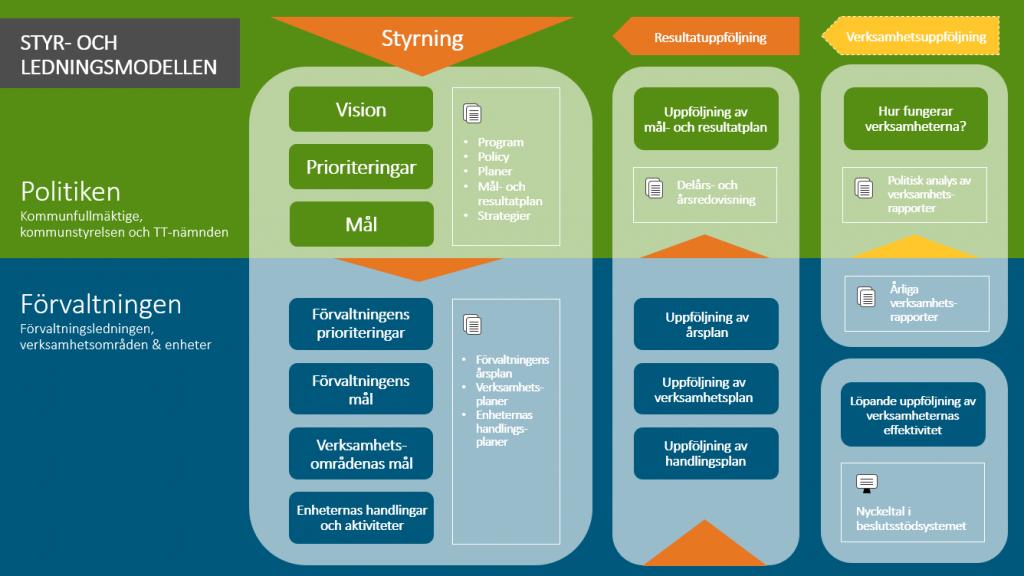 Illustration över styr och ledningsmodellen.