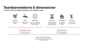 Teambarometerns 6 dimensioner. Illustration.