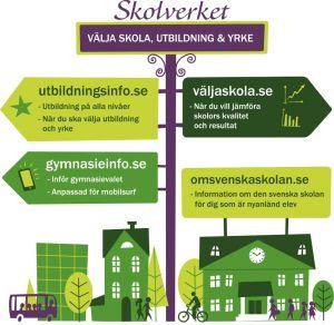 Illustration över Skolverkets träd för val av skola, utbildning och yrke.