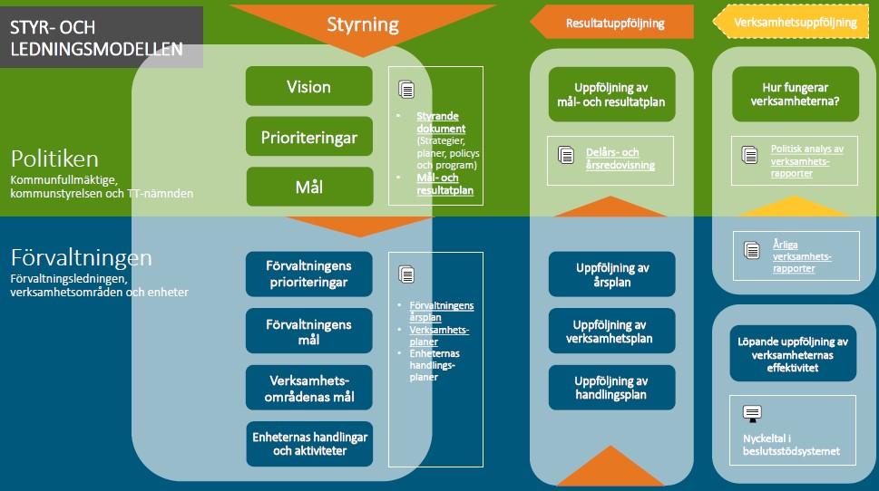 Bild över flödesschema som förklarar kommunens styr- och ledningsmodell.